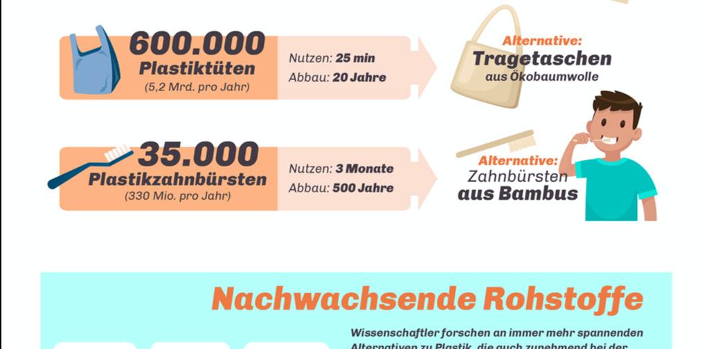 Infografik zeigt die Werbeartikeltrends 2020