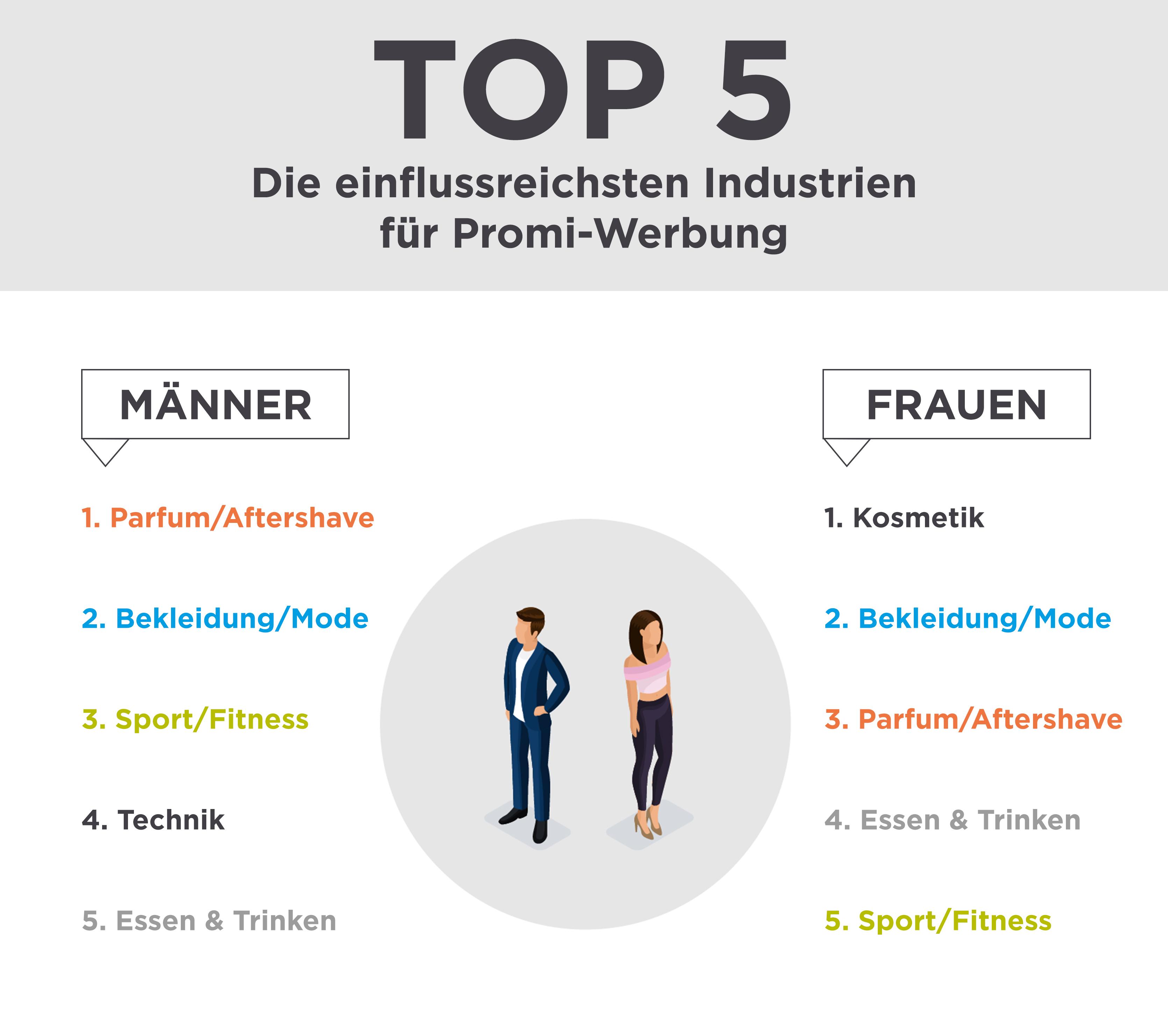top5-die-einflussreichsten-industrien